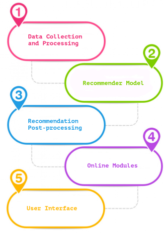 Figure 1: Components in a recommender system. Components are ordered in a backend to frontend pipeline.
