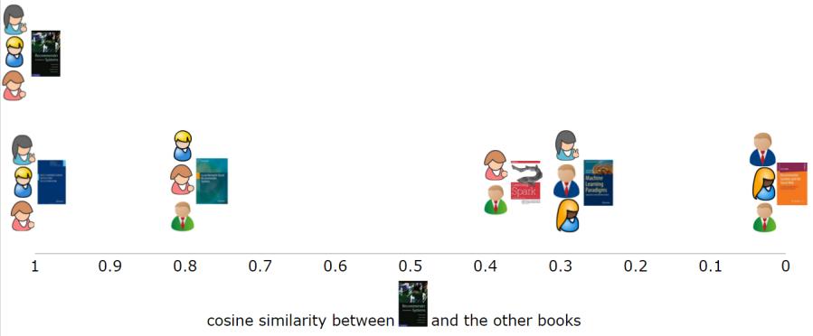 item-based-similarity-single-user