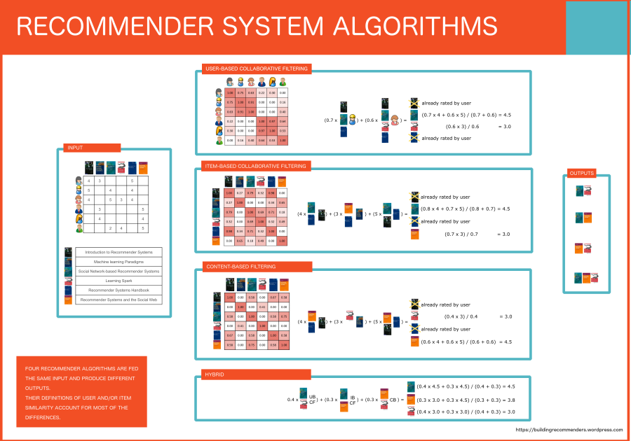 Comparison of Recommender System Algorithms