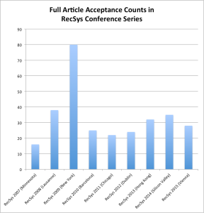 Number of articles accepted in RecSys conference series