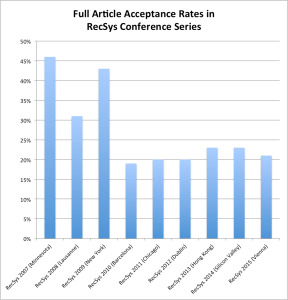 Rate of articles accepted in RecSys conference series