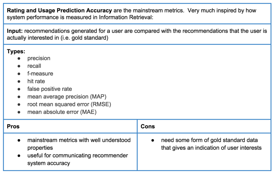 Table 1: Rating and usage prediction accuracy metrics