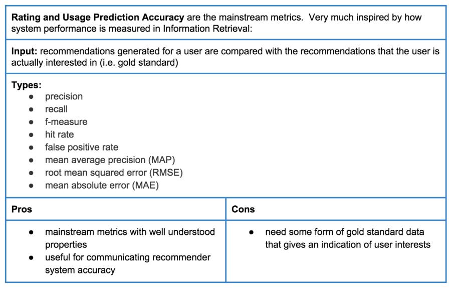 Table 1: Rating and usage prediction accuracy metrics