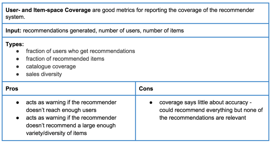 Table 2: User- and item-space coverage metrics