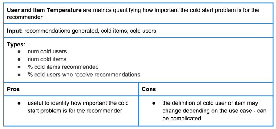 Table 3: User and item temperature metrics