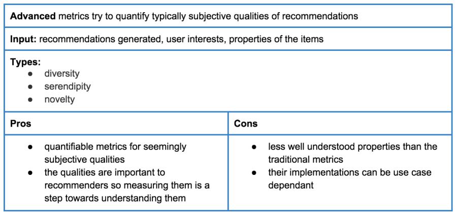 Table 5: Advanced metrics