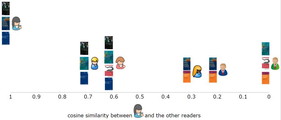 user-based-similarity-single-user
